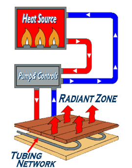 Radiant Heating Systems Residential Commercial