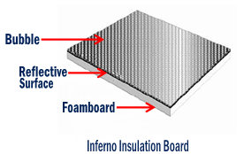 Inferno Insulation Board