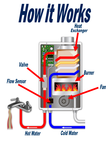 Wood Stove Motor Wiring Diagram as well Domestic Hot Water Heaters And Kits in addition Water Well Diagram Pump Wiring together with Radiant Heat further Wood Burning Furnace Wiring Diagram. on outdoor wood furnace installation diagram